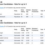 Gubernatorial Primary Election Results