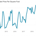 A Look at South Baltimore Real Estate Market Stats
