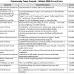 South Baltimore Gateway Partnership Announces $455,000+ in Community Grants
